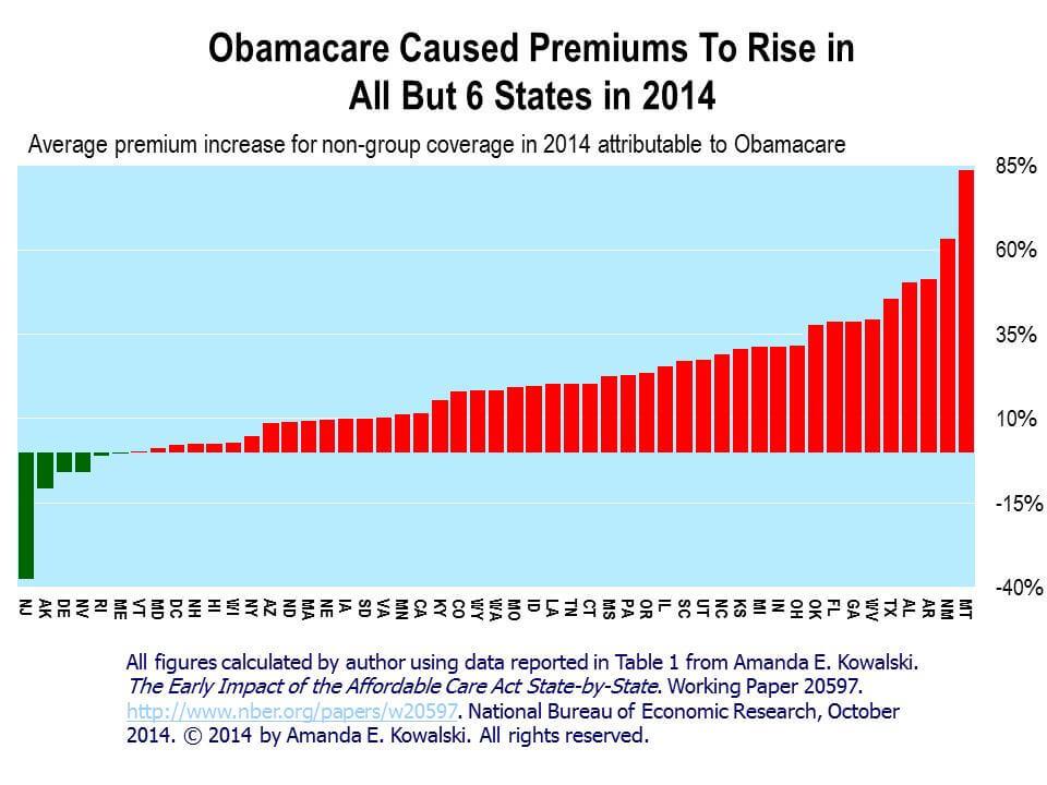 オバマケアによる保険料の高騰