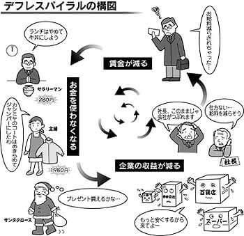 デフレスパイラルの構図