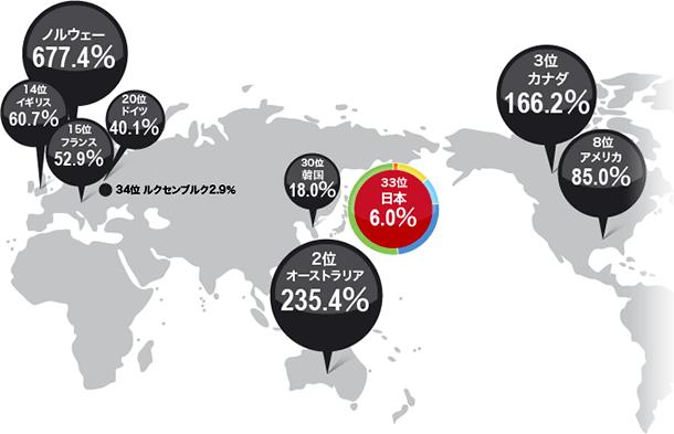 世界と比較した、日本のエネルギー自給率