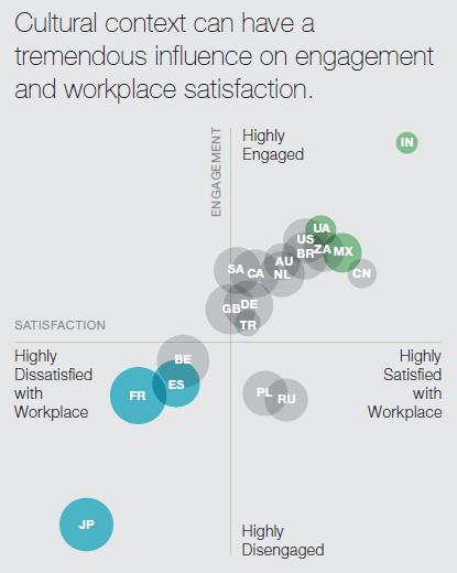 職場環境満足度とエンゲージメント