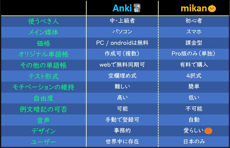 Ankiとmikanの比較表