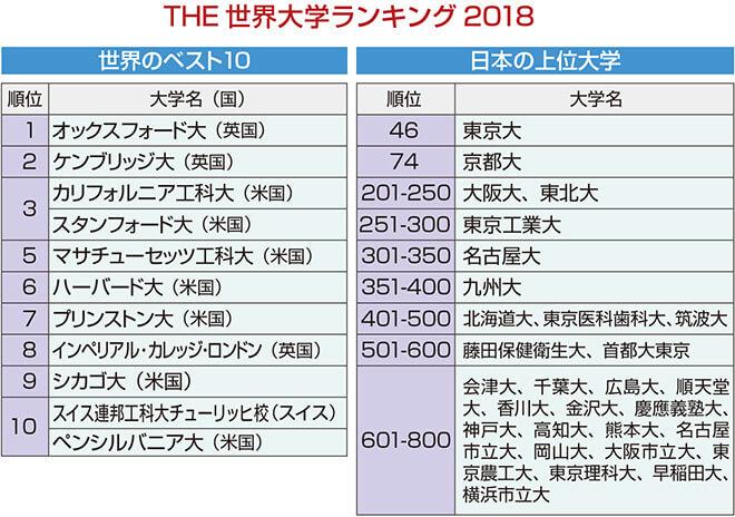 日本の大学は世界で何位?ランキングをチェック。