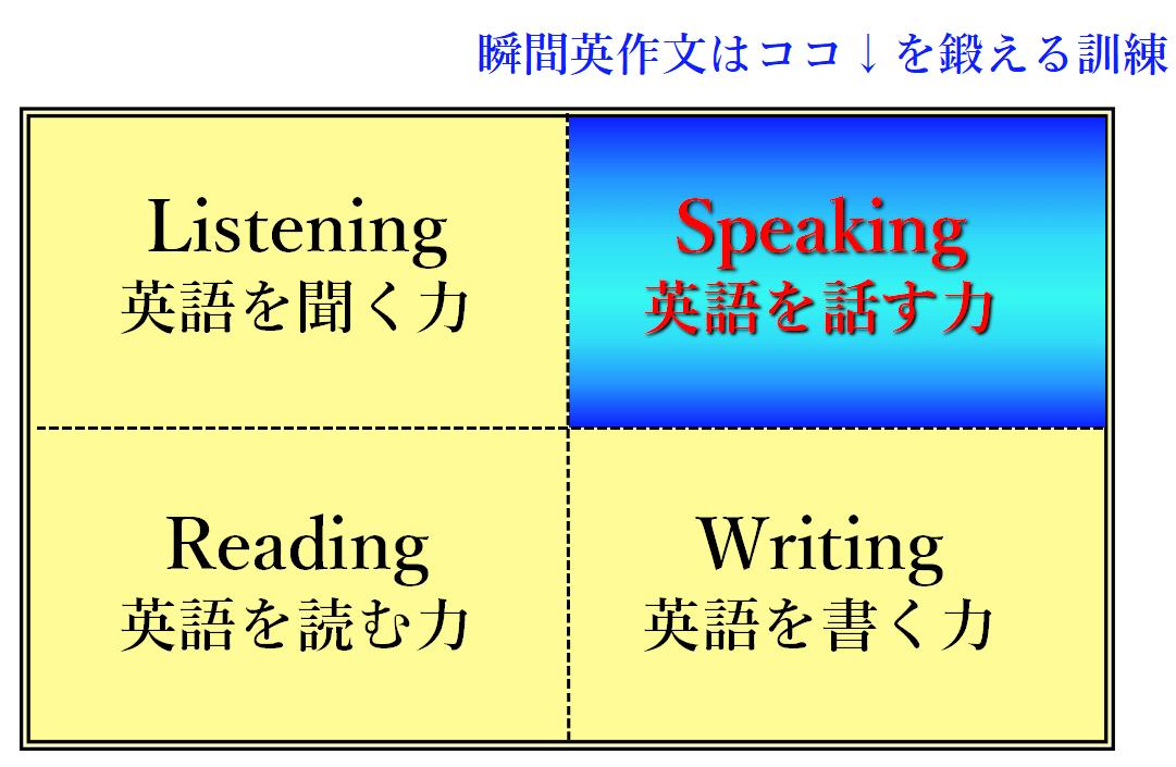 4技能のうち、瞬間英作文はスピーキング分野に特化している
