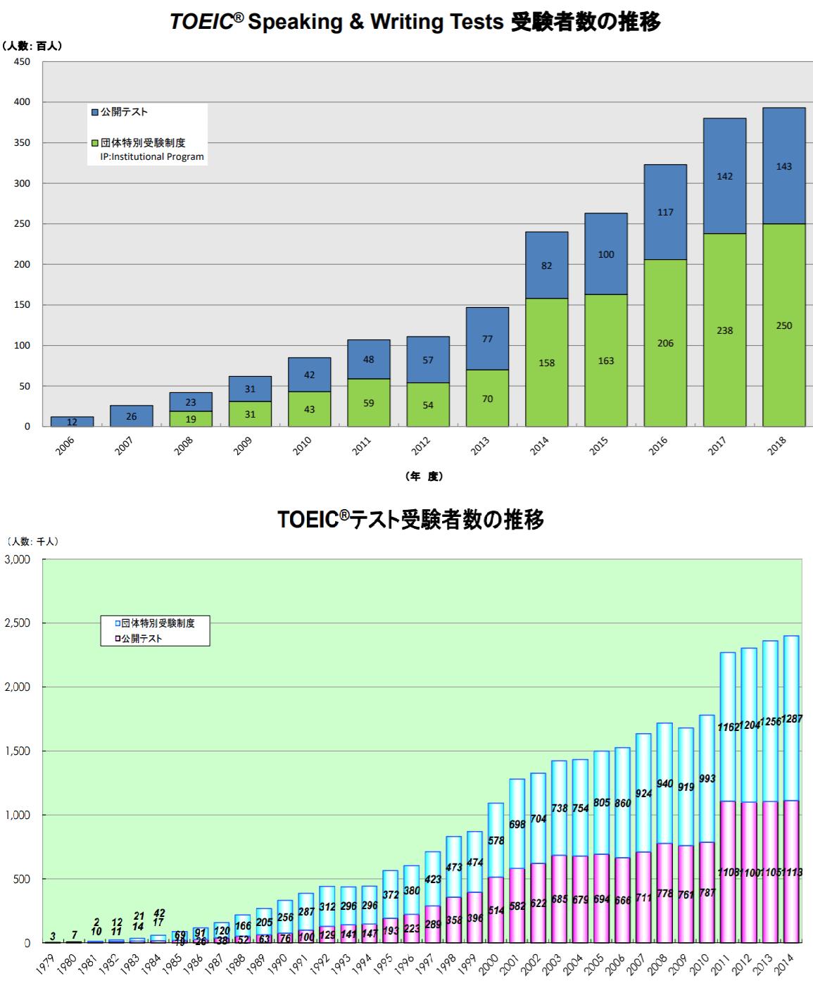 TOEIC L&RとS&Wの受験人口の違い